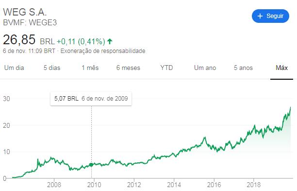 Buy and Hold - Ações e FIIs